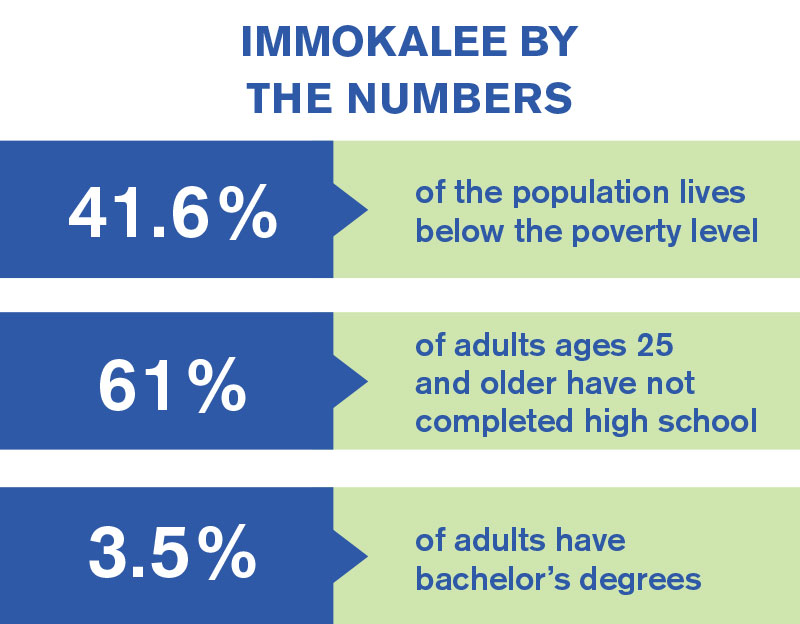 Immokalee by the Numbers