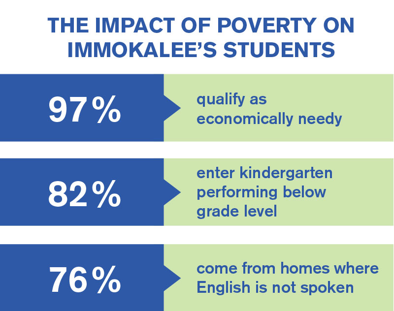 The Impact of Poverty on Immokalee's Students